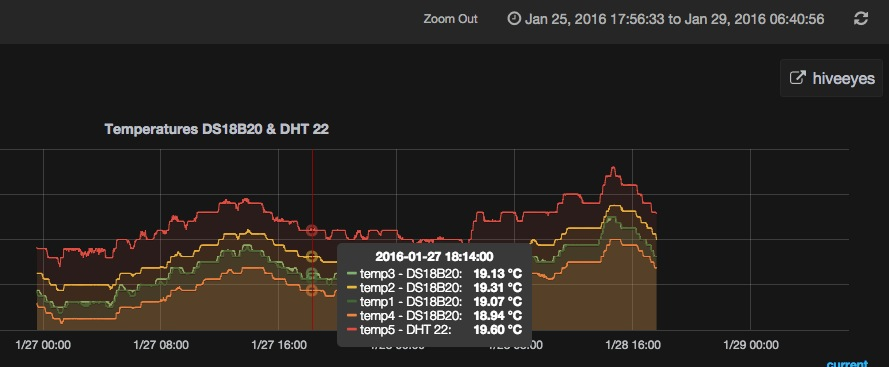 hiveeyes-one: first measurements in grafana