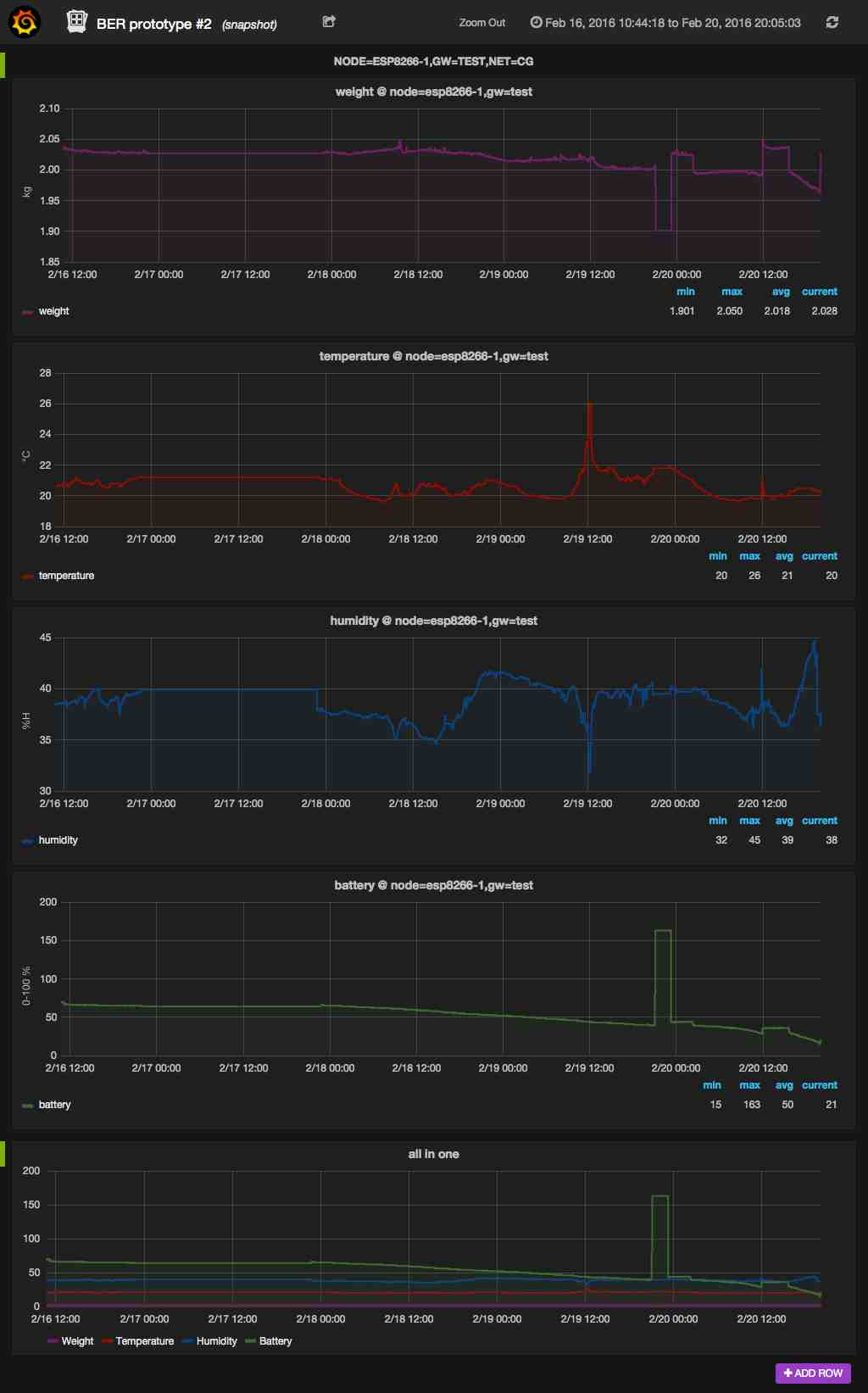 Open Hive Grafana dashboard