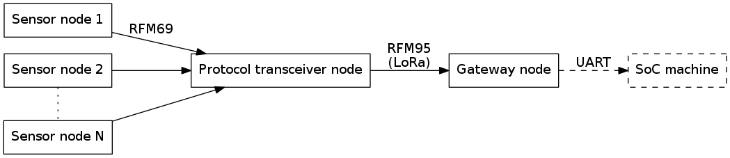 Radio communication path